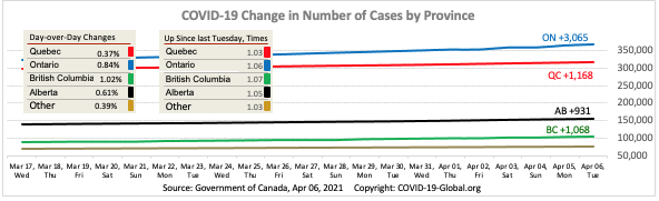 COVID-19 Change in Number of Cases by Province as of Apr 06, 2021.