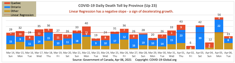 COVID-19 Daily Death Toll by Province as of Apr 06, 2021.