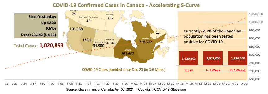 COVID-19 Confirmed Cases in Canada - Upper-Mid Section of S-Curve as of Apr 06, 2021.