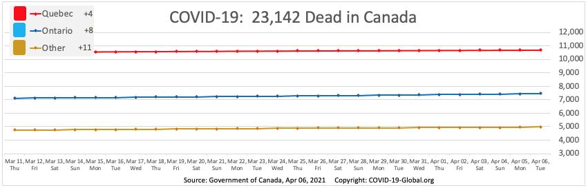 COVID-19:  23,142 Dead in Canada as of Apr 06, 2021.