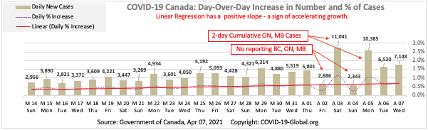 COVID-19 Canada: Day-Over-Day Increase in Number and % of Cases as of Apr 07, 2021.