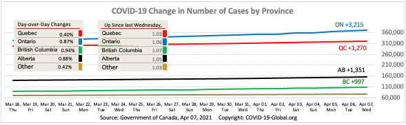 COVID-19 Change in Number of Cases by Province as of Apr 07, 2021.