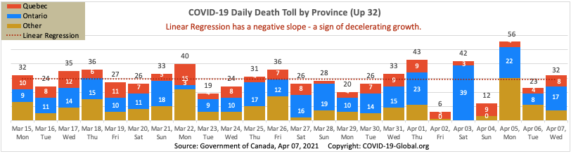 COVID-19 Daily Death Toll by Province as of Apr 07, 2021.
