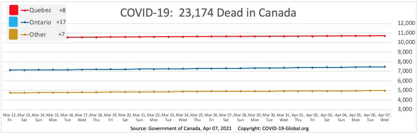 COVID-19:  23,174 Dead in Canada as of Apr 07, 2021.