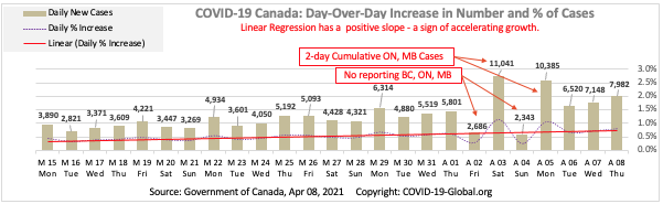 COVID-19 Canada: Day-Over-Day Increase in Number and % of Cases as of Apr 08, 2021.