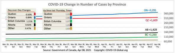 COVID-19 Change in Number of Cases by Province as of Apr 08, 2021.