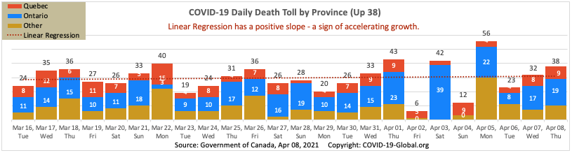 COVID-19 Daily Death Toll by Province as of Apr 08, 2021.