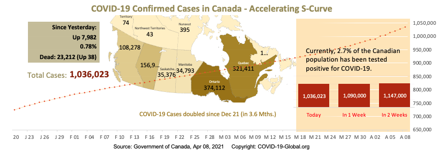 COVID-19 Confirmed Cases in Canada - Upper-Mid Section of S-Curve as of Apr 08, 2021.