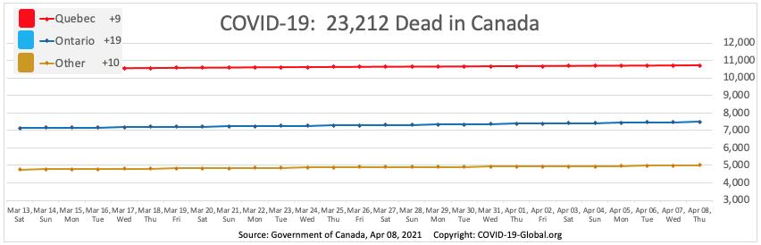 COVID-19:  23,212 Dead in Canada as of Apr 08, 2021.